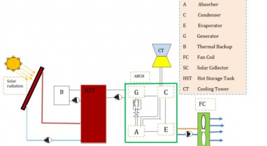 Palestine Polytechnic University (PPU) - باحث من جامعة بوليتكنك فلسطين ينشر ورقة علمية حول انظمة التكييف والتبريد بالطاقة الشمسية